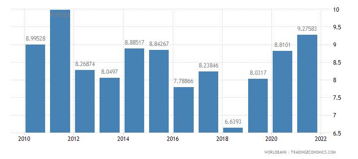 south asia net oda received per capita us dollar wb data