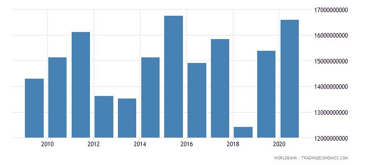 south asia net official development assistance received constant 2007 us dollar wb data