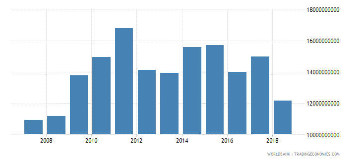south asia net official development assistance received current us$ cd1 wb data