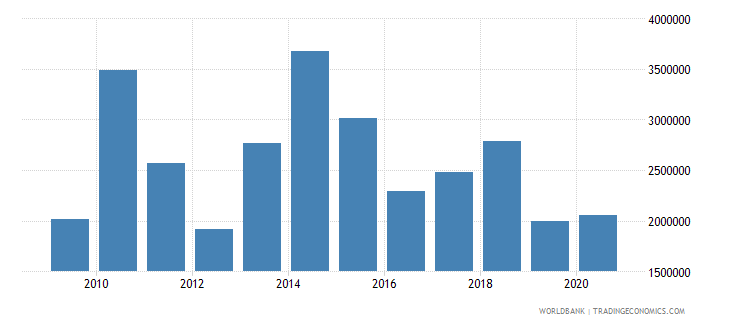 south asia net official flows from un agencies iaea us dollar wb data