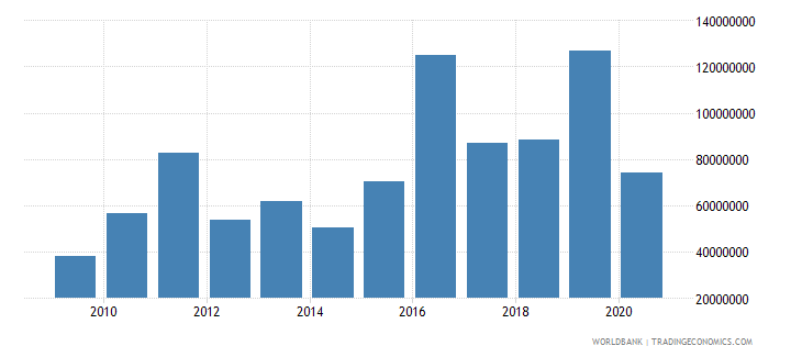 south asia net official flows from un agencies ifad us dollar wb data