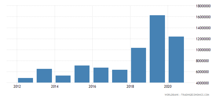 south asia net official flows from un agencies ilo current us$ wb data