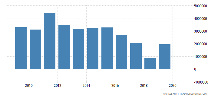 south asia net official flows from un agencies unaids us dollar wb data