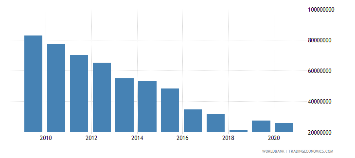 south asia net official flows from un agencies undp us dollar wb data
