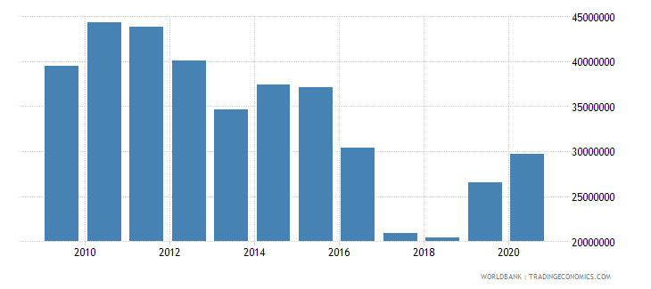 south asia net official flows from un agencies unfpa us dollar wb data