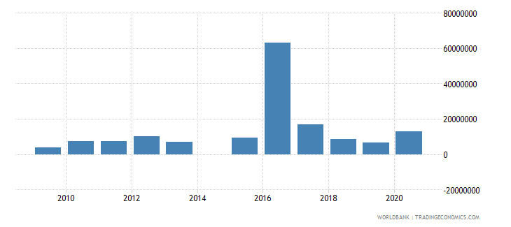 south asia net official flows from un agencies unhcr us dollar wb data