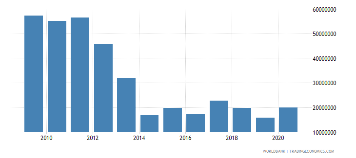 south asia net official flows from un agencies wfp us dollar wb data