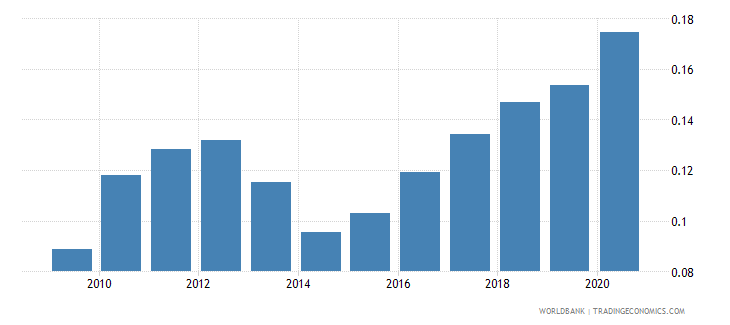 south asia new business density new registrations per 1000 people ages 15 64 wb data