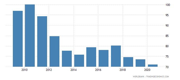 south asia nominal effecive exchange rate wb data