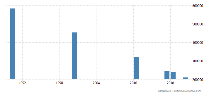 south asia number of deaths ages 5 14 years wb data