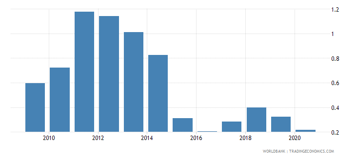 south asia oil rents percent of gdp wb data