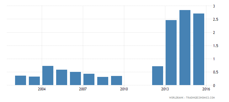 south asia outstanding international private debt securities to gdp percent wb data
