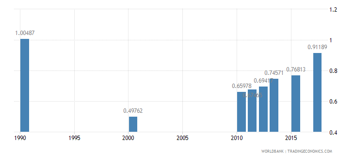south asia physicians per 1 000 people wb data