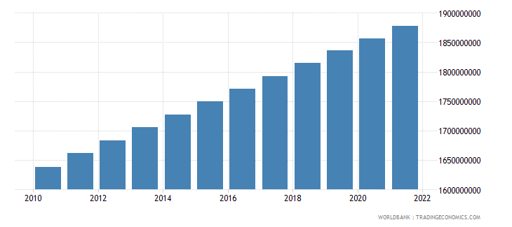 south asia population total wb data