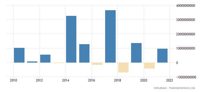 south asia portfolio investment bonds ppg  plus  png nfl us dollar wb data