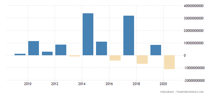 south asia ppg bonds nfl us dollar wb data
