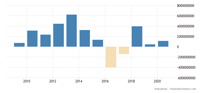 south asia ppg commercial banks nfl us dollar wb data