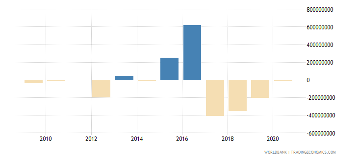 south asia ppg other private creditors nfl us dollar wb data