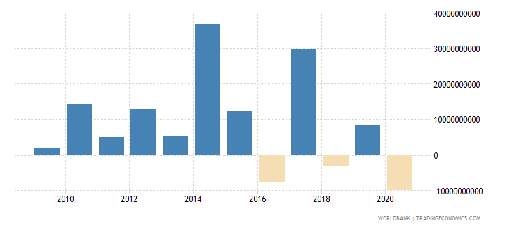 south asia ppg private creditors nfl us dollar wb data