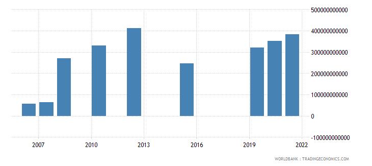 south asia present value of external debt us dollar wb data