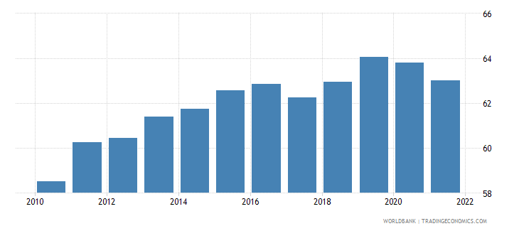 south asia private consumption percentage of gdp percent wb data