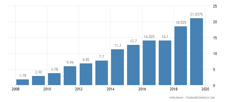 south asia private credit bureau coverage percent of adults wb data