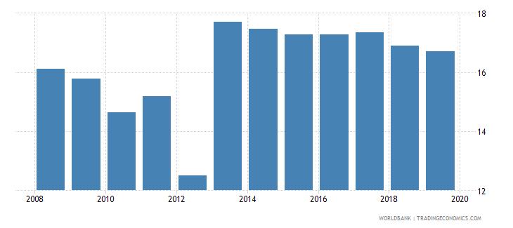 south asia profit tax percent of commercial profits wb data