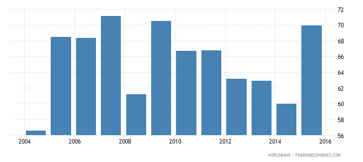 south asia provisions to nonperforming loans percent wb data