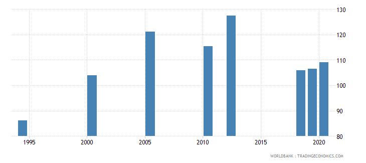 south asia ratio of female to male youth unemployment rate percent ages 15 24 national estimate wb data