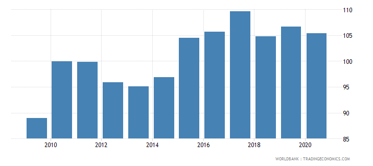 south asia real effective exchange rate wb data