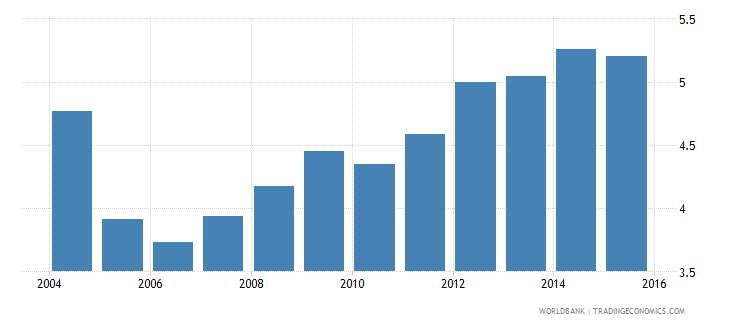 south asia remittance inflows to gdp percent wb data