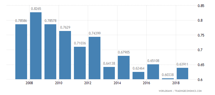 south asia research and development expenditure percent of gdp wb data