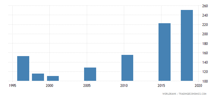 south asia researchers in r d per million people wb data
