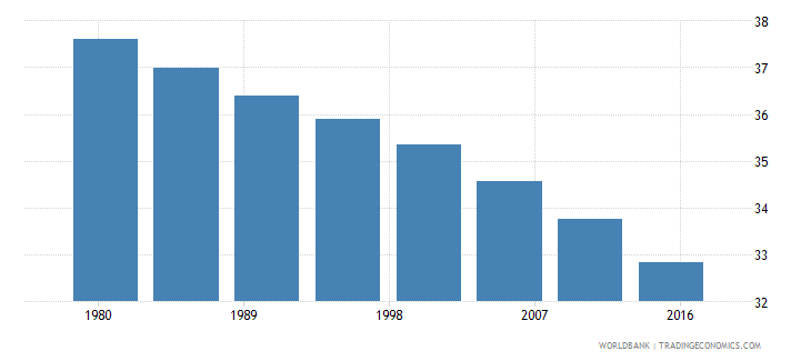 south asia rural population female percent of total wb data
