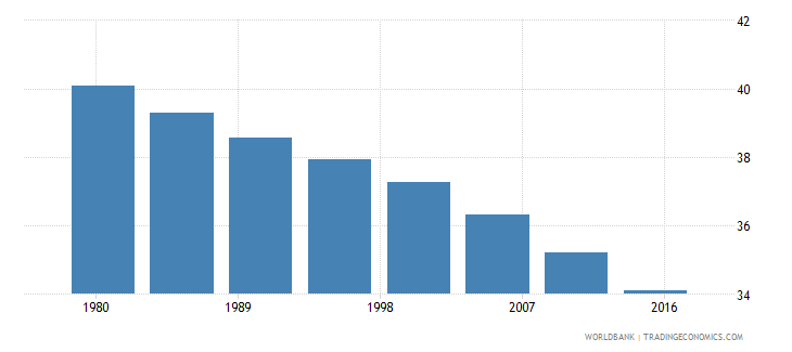 south asia rural population male percent of total wb data