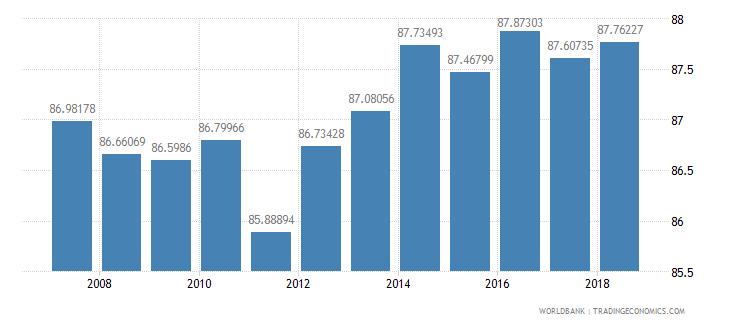 south asia school enrollment primary percent net wb data