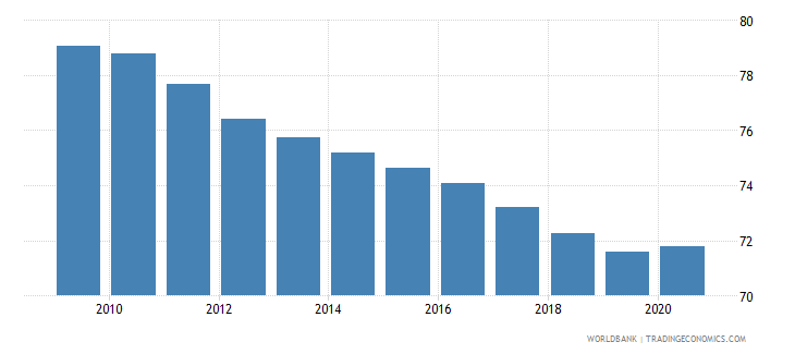 south asia self employed total percent of total employed wb data
