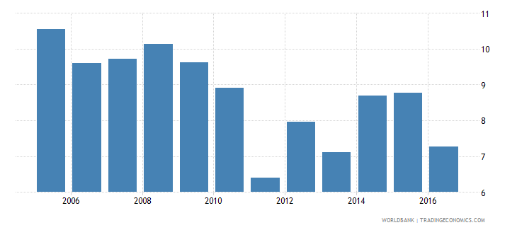 south asia services etc  value added annual percent growth wb data