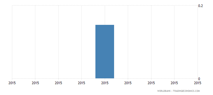 south asia share of employed in industry  youth wb data