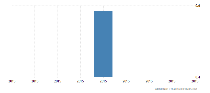 south asia share of employed in services  youth wb data