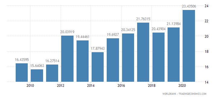 south asia short term debt percent of exports of goods services and income wb data
