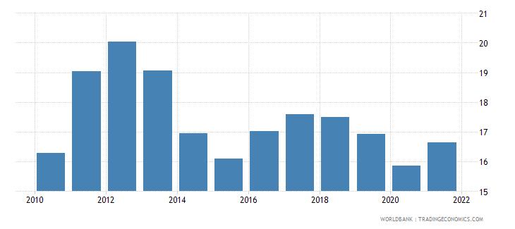 south asia short term debt percent of total external debt wb data