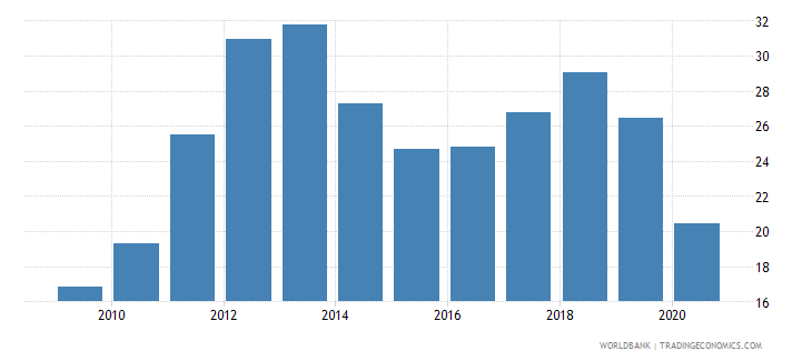 south asia short term debt percent of total reserves wb data