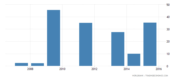 south asia small firms with a bank loan or line of credit percent wb data