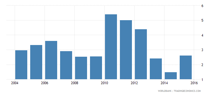 south asia stock market total value traded to gdp percent wb data
