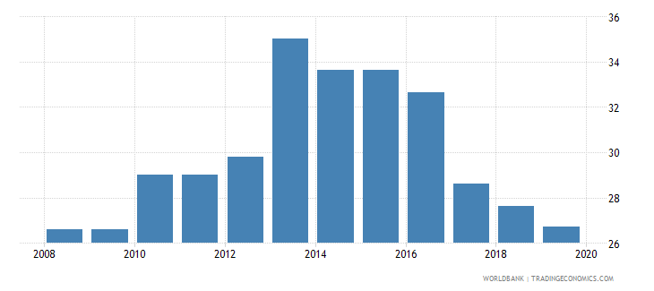 south asia tax payments number wb data