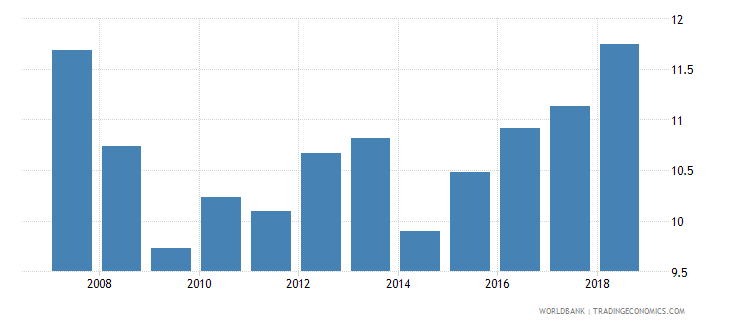 south asia tax revenue percent of gdp wb data