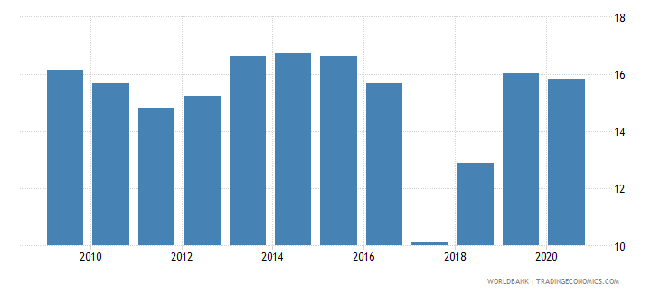 south asia taxes on international trade percent of revenue wb data