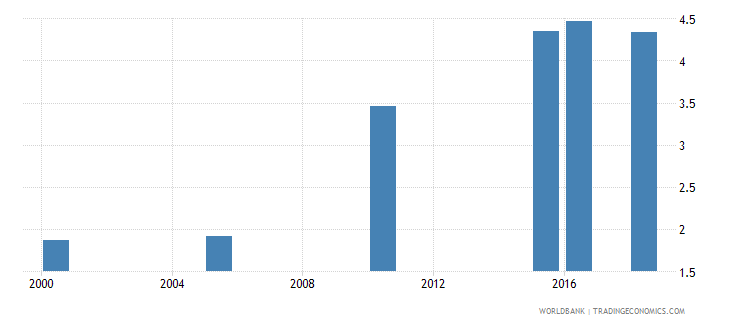 south asia total alcohol consumption per capita liters of pure alcohol projected estimates 15 years of age wb data