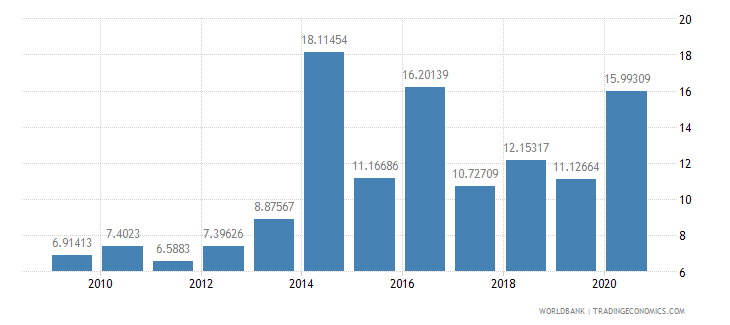 south asia total debt service percent of exports of goods services and income wb data